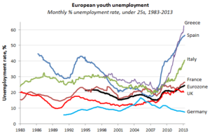youth politics Barcelona unemployment graph