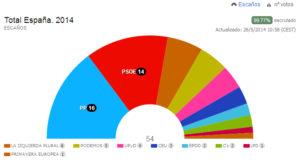 PP-gana-europeas-escanos-Podemos-convierte-triunfador
