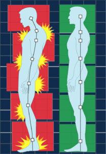 wrong and correct body posture